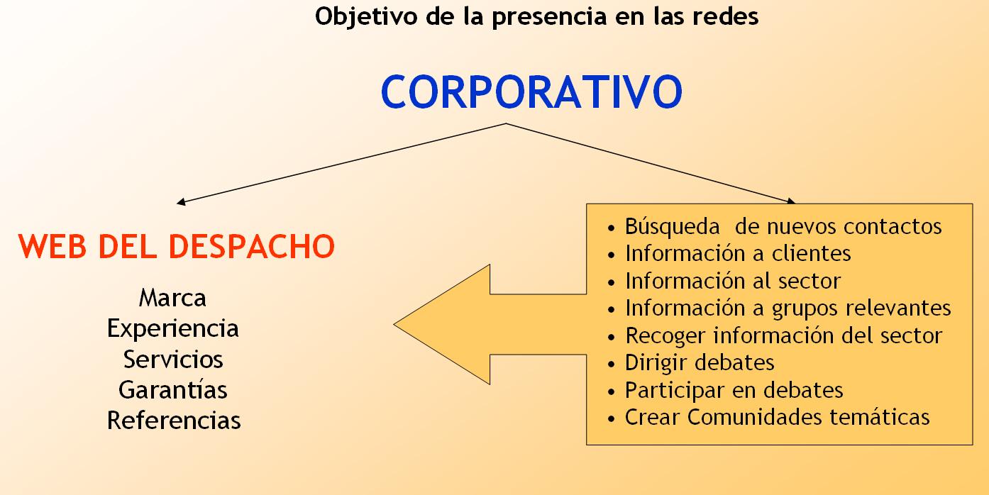 Comunicación corporativa eficaz en las Redes Sociales